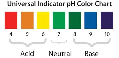 universal_indicator_chart